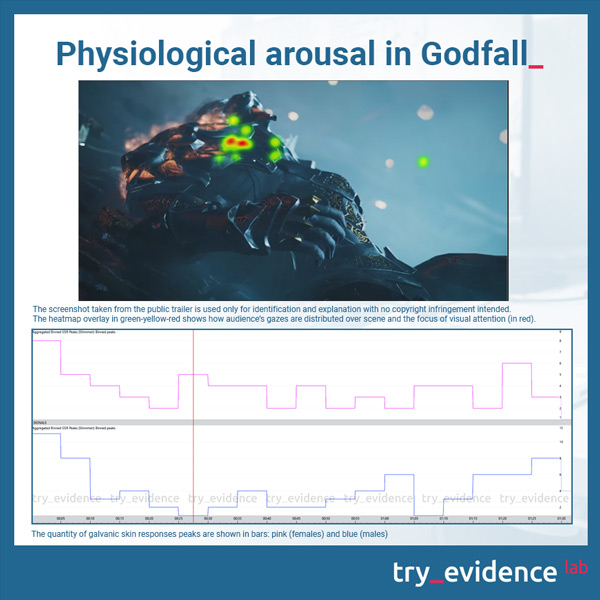 Godfall physiological activation (GSR) males and females differences