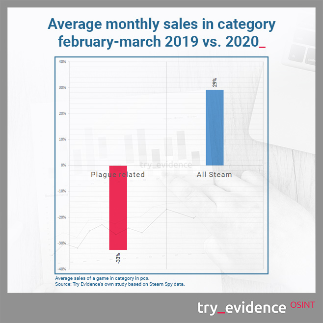 Average monthly sales in game categories in february-march 2019 vs. 2020.