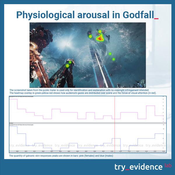 Godfall psychophysiological activation - galvanic skin response (GSR) males vs females
