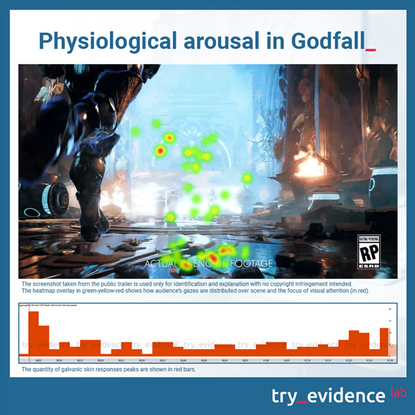 Godfall psychophysiological activation - galvanic skin response (GSR) males and females combined