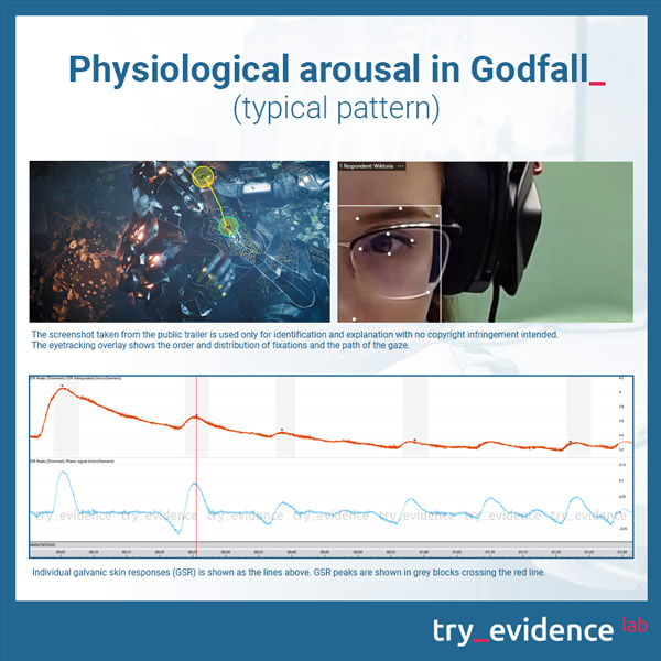 Godfall psychophysiological activation - galvanic skin response (GSR) individual female