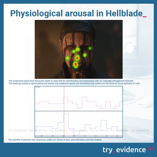 Hellblade psychophysiological activation - galvanic skin response (GSR) males vs females
