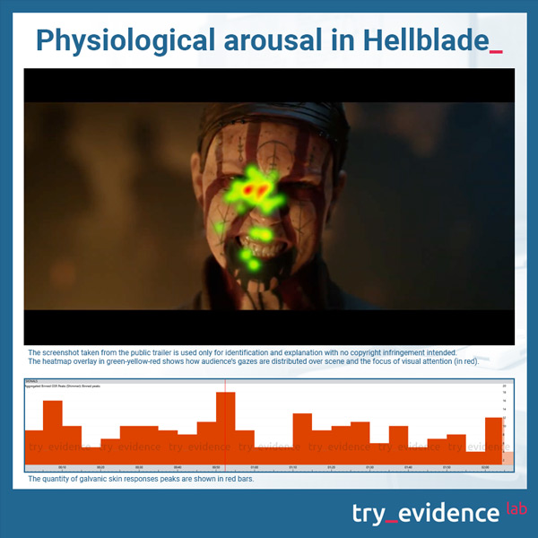 Hellblade psychophysiological activation - galvanic skin response (GSR) males and females combined