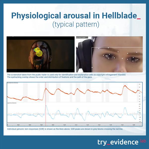 Hellblade psychophysiological activation - galvanic skin response (GSR) individual female