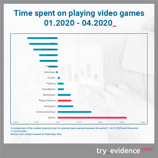 Time spent on playing video games 01.2020 - 04.2020