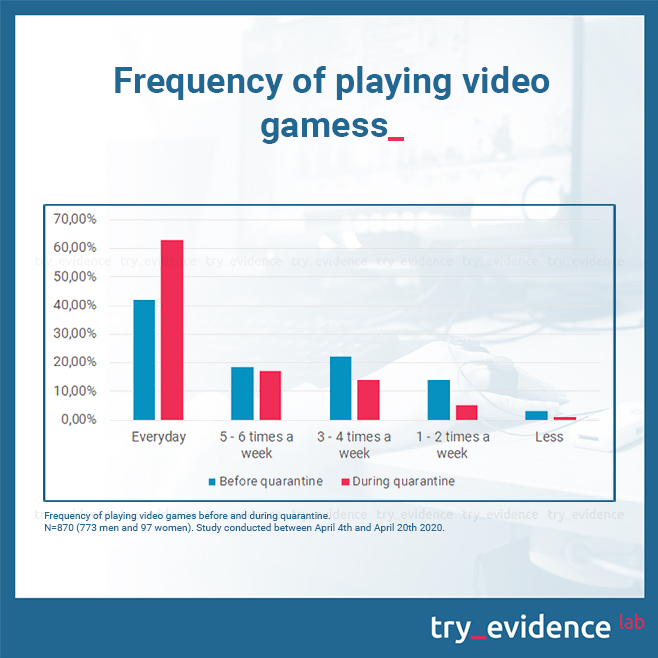 Frequency of playing video games before and during quarantine. Study conducted between April 4th and April 20th 2020.