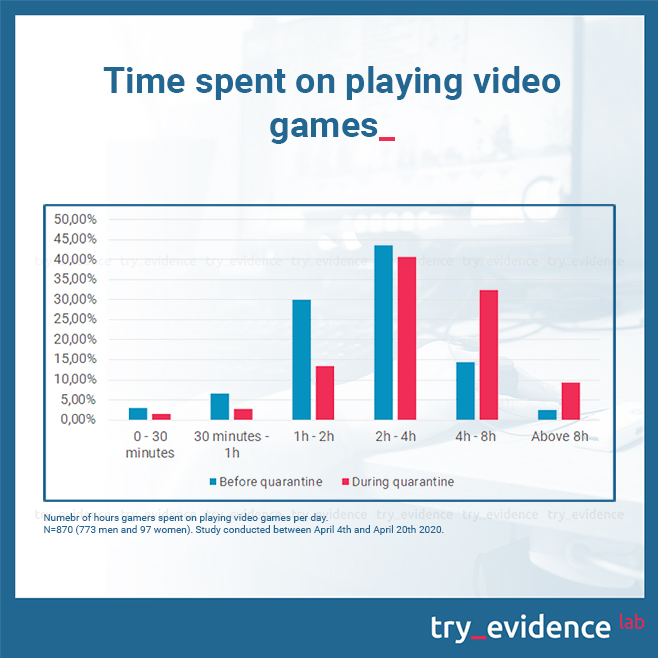 Number of hours gamers spent on playing video games per day. Study conducted between April 4th and April 20th 2020.