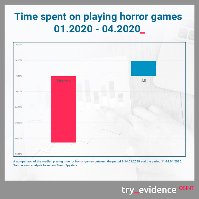 Time spent on playing horror games 01.2020 - 04.2020