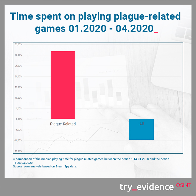 Time spent on playing plague-related games -01.2020 - 04.2020