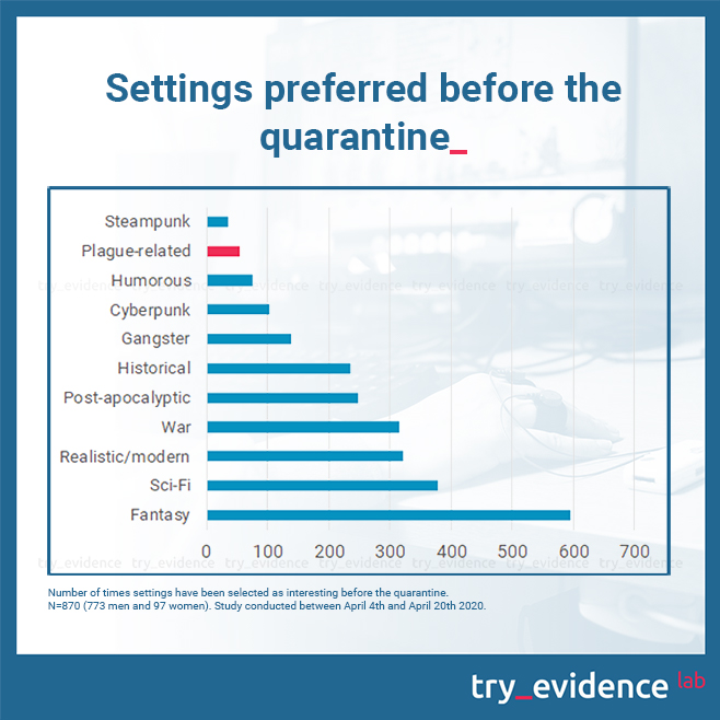 Number of times settings have been selected as interesting before quarantine. Study conducted between Aprtil 4th and April 20th 2020.