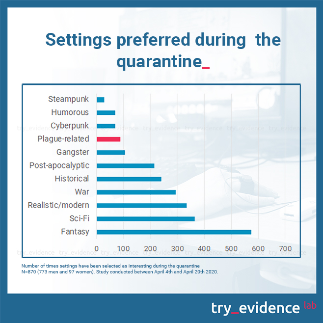 Number of times settings have been selected as interesting during quarantine. Study conducted between Aprtil 4th and April 20th 2020.