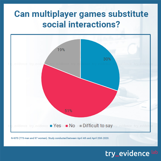 Can multiplayer games substitute social interactions? Study conducted between April 4th and April 20th 2020.