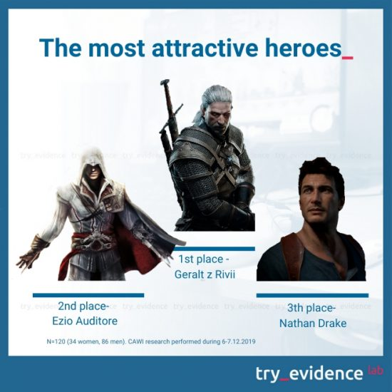 Heroes and heroines - most attractive