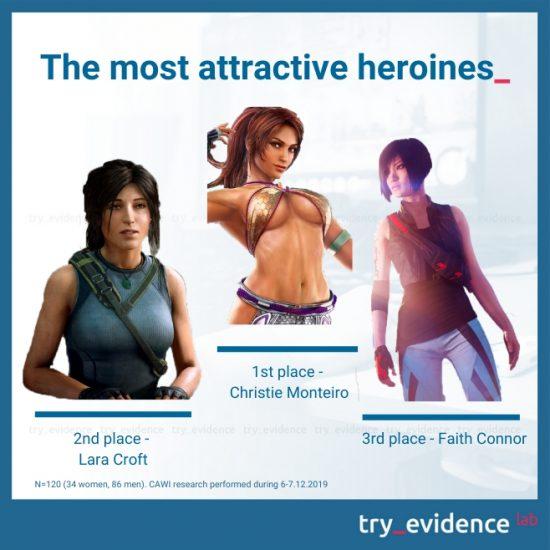 Wirtualni bohaterowie i bohaterki - atrakcyjność herosów i heroin. Najlepiej ocenioni herosi