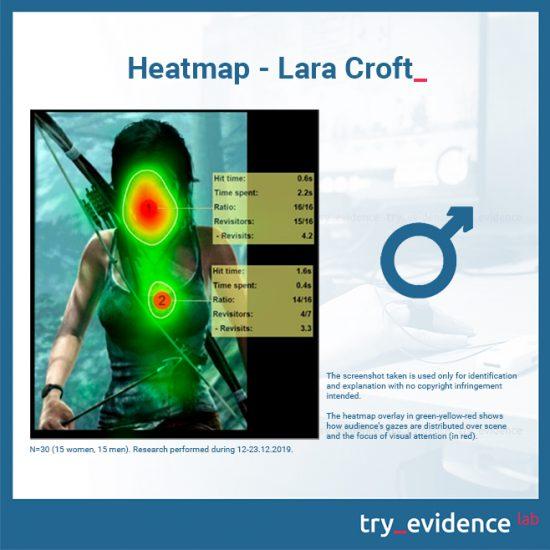 Heatmap-Lara