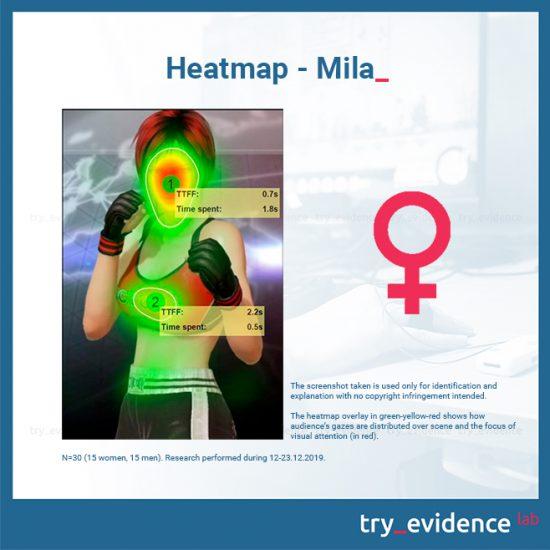 Heatmap-Mila