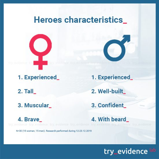 Heroes-characteristics