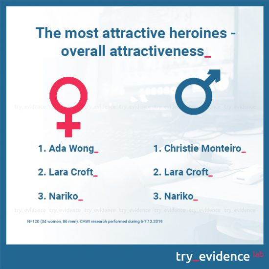 The most attractive heroines - overall attractiveness