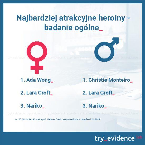Najbardziej atrakcyjne heroiny - badanie ogólne