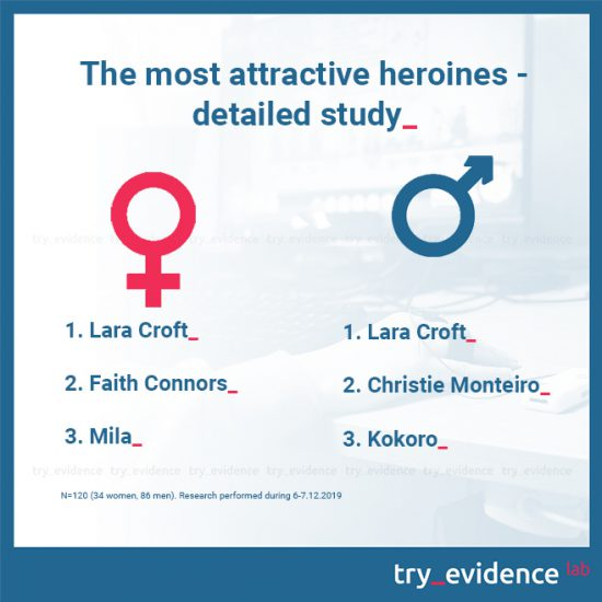 The most attractive heroines - detailed study