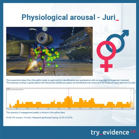 Physiological arousal - Juri