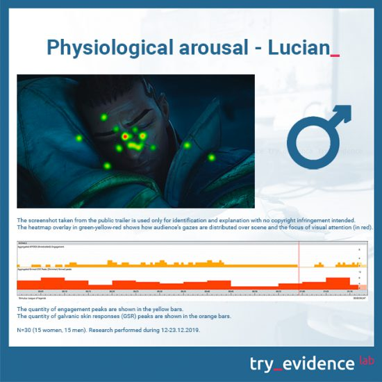 Physiological-arousal-Lucian