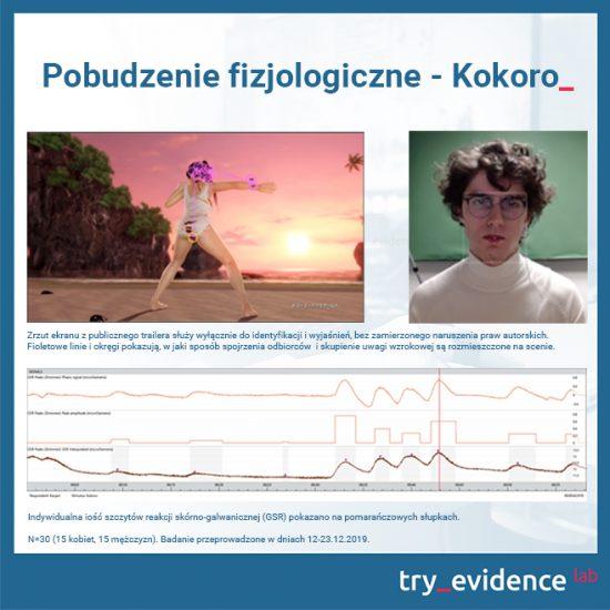 Pobudzenie fizjologiczne - Kokoro